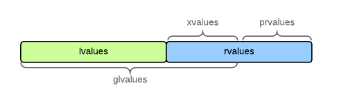 Rvalues are split into xvalues and prvalues. Lvalues and xvalues together are known as glvalues.