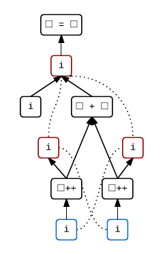 An sequenced-before graph for i = i++ + i++.