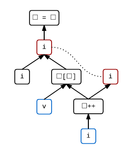An sequenced-before graph for i = v[i++].